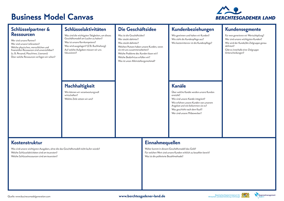 Business Model Canvas klein